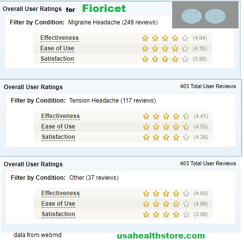 Fioricet Reviews for Headache